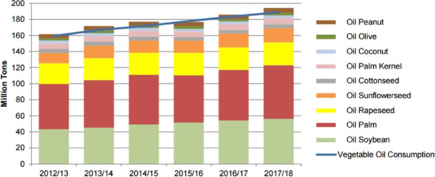 Market segmentation of edible vegetable oils - AgriOrbit